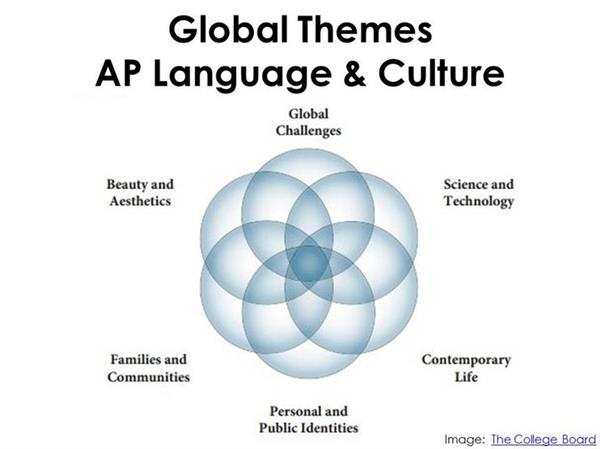 global culture essay University of pennsylvania scholarlycommons departmental papers (asc) annenberg school for communication 2002 globalization of culture through the media.