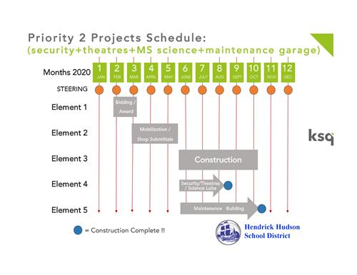 Capital Project Timeline